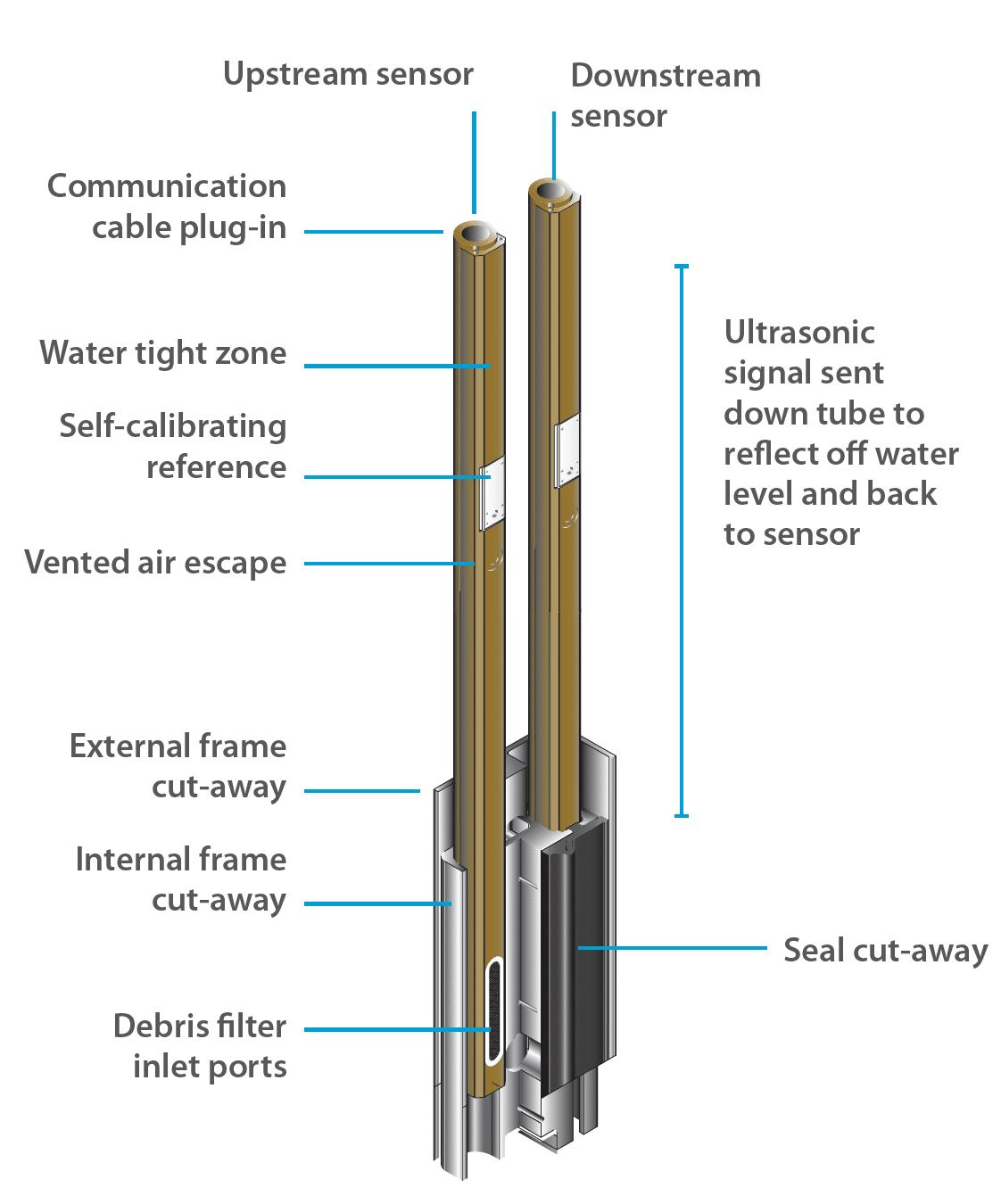 MicronLevel Ultrasonic Water Level Measurement Technology